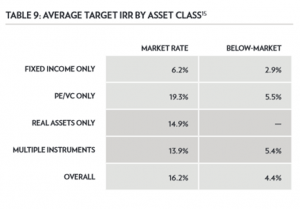 Average target IRRs by asset class