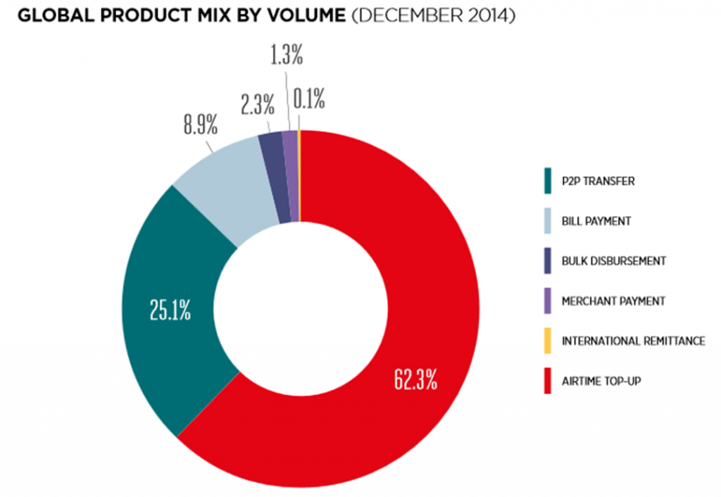 GLOBAL PRODUCT MIX BY VOLUME