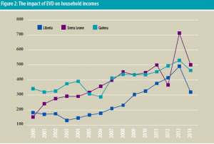 The impact of Ebola on household income