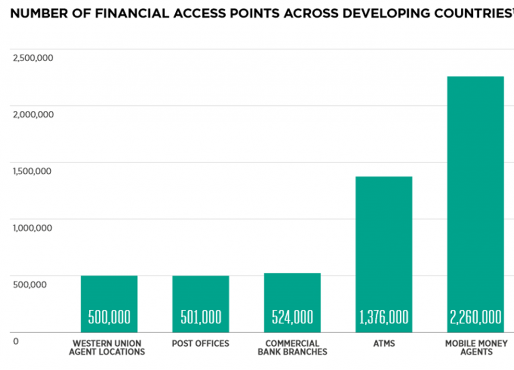 NUMBER OF FINANCIAL ACCESS POINTS ACROSS DEVELOPING COUNTRIES