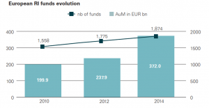 Evolution of responsible investment (in number of funds, in AUM)