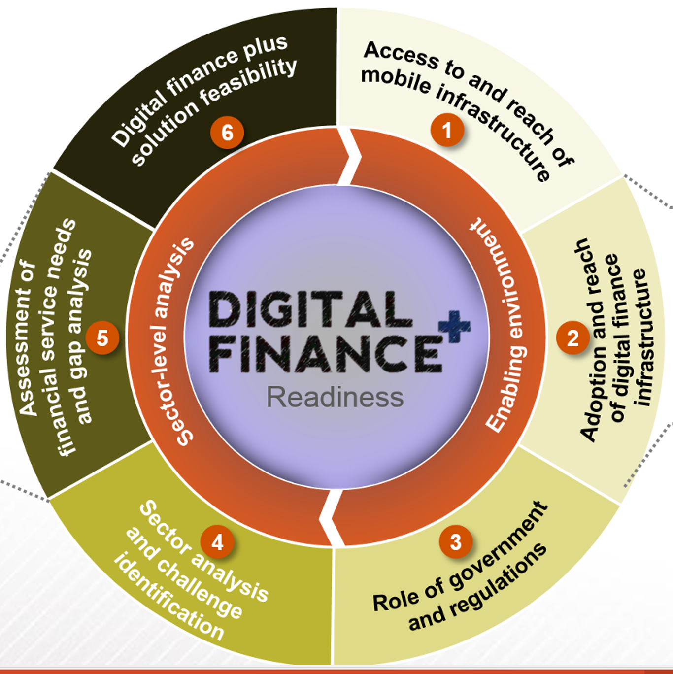 Finance: Tanzania, Are You Ready For Digital Finance PLUS (DF