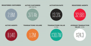 GSMA numbers for DRC