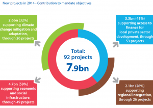 EIB.contribution to mandate objecties
