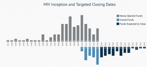 MIV inception and targeted closing
